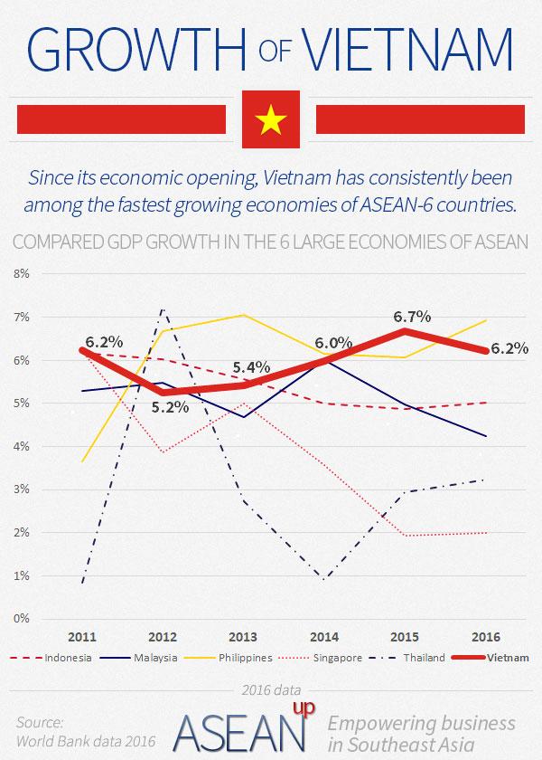 Vietnam growth infographic