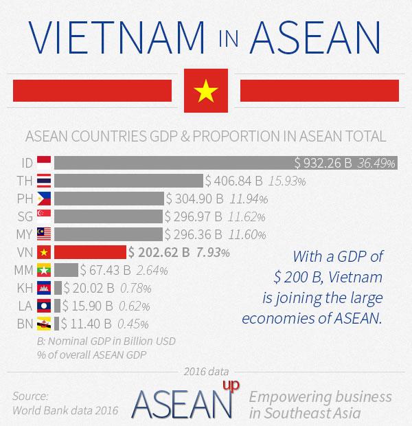 Vietnam in ASEAN infographic