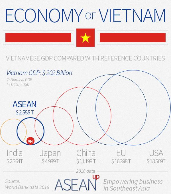 Vietnam economy infographic