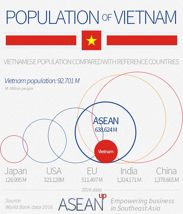 Vietnam population infographic