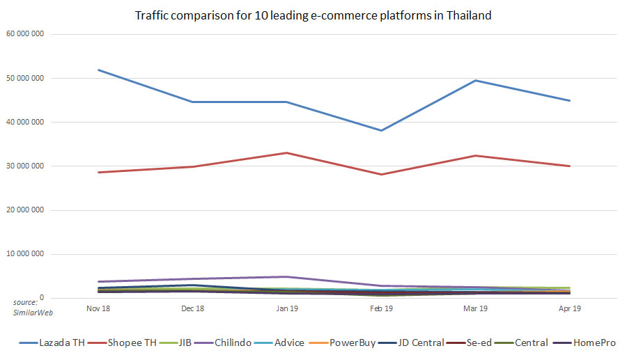 Top e-commerce sites in Thailand by estimated monthly traffic 2019