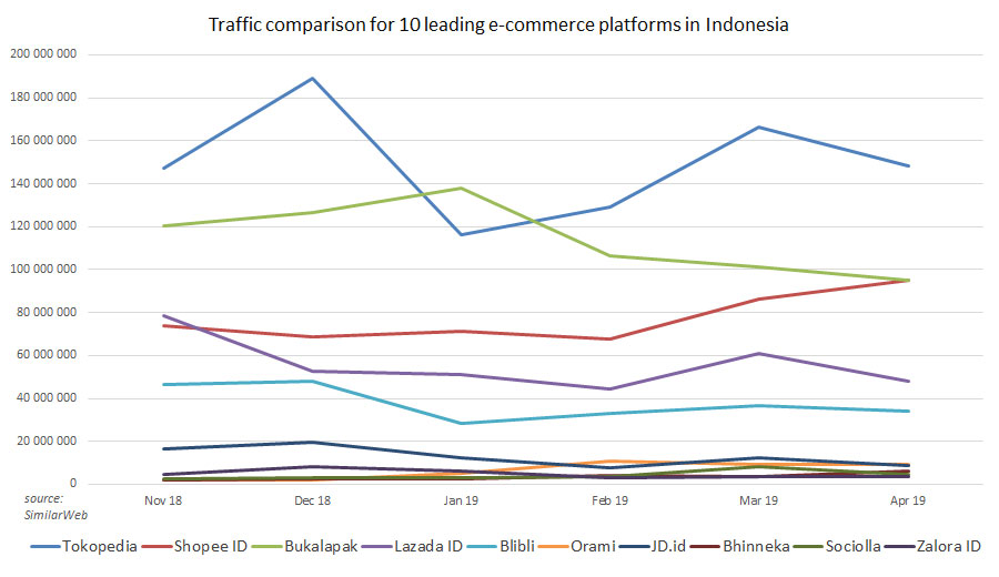 Top e-commerce sites in Indonesia by estimated monthly traffic 2019