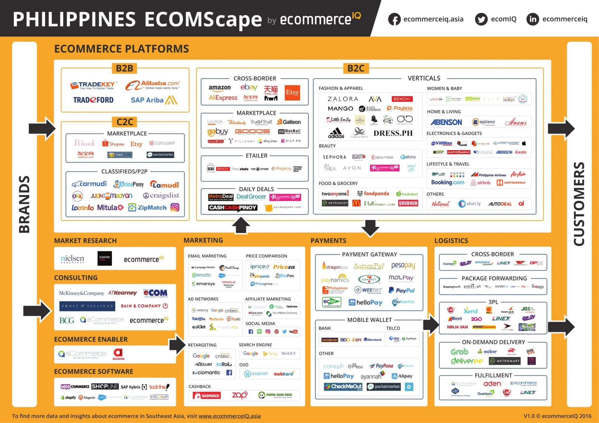 Insights and trends of e-commerce in the Philippines [market