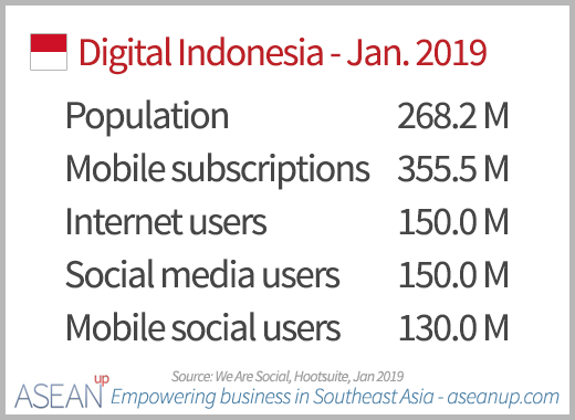 Key digital numbers in Indonesia 2019