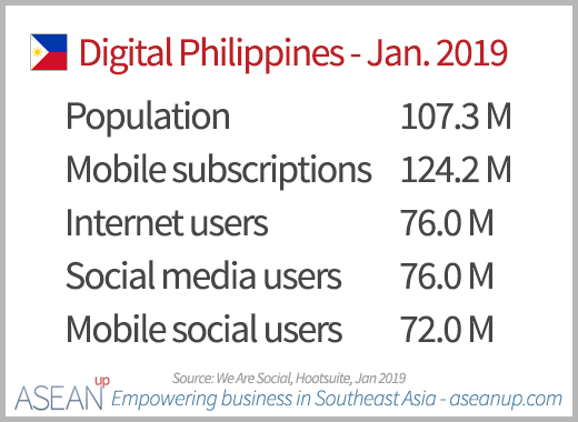 Key digital numbers in the Philippines 2019