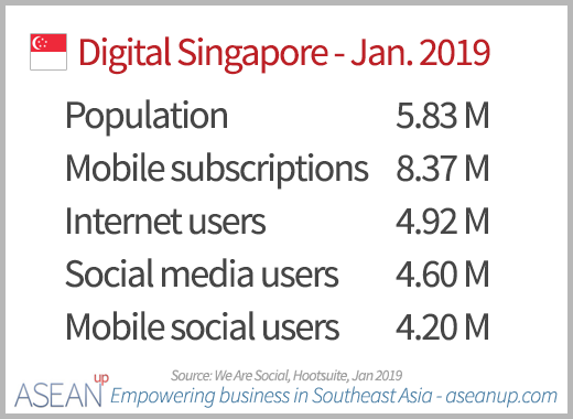 Key digital numbers in Singapore 2019