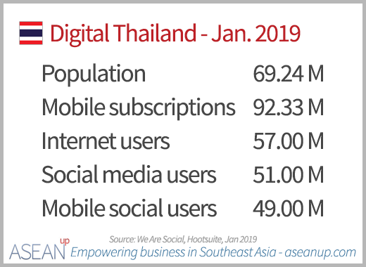 Key digital numbers in Thailand 2019